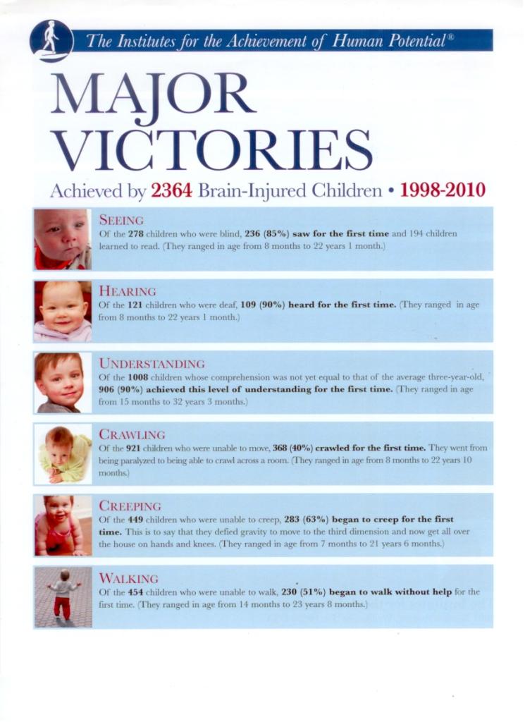 Важнейшие победы, достигнутые 2364 детьми с повреждениями мозга, в 1998-2010 годах