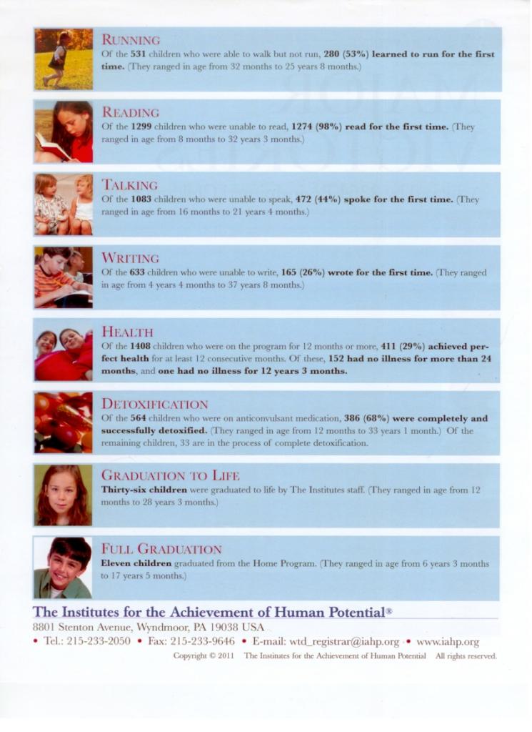 Статистика побед детей, занимающихся по программе Глена Домана