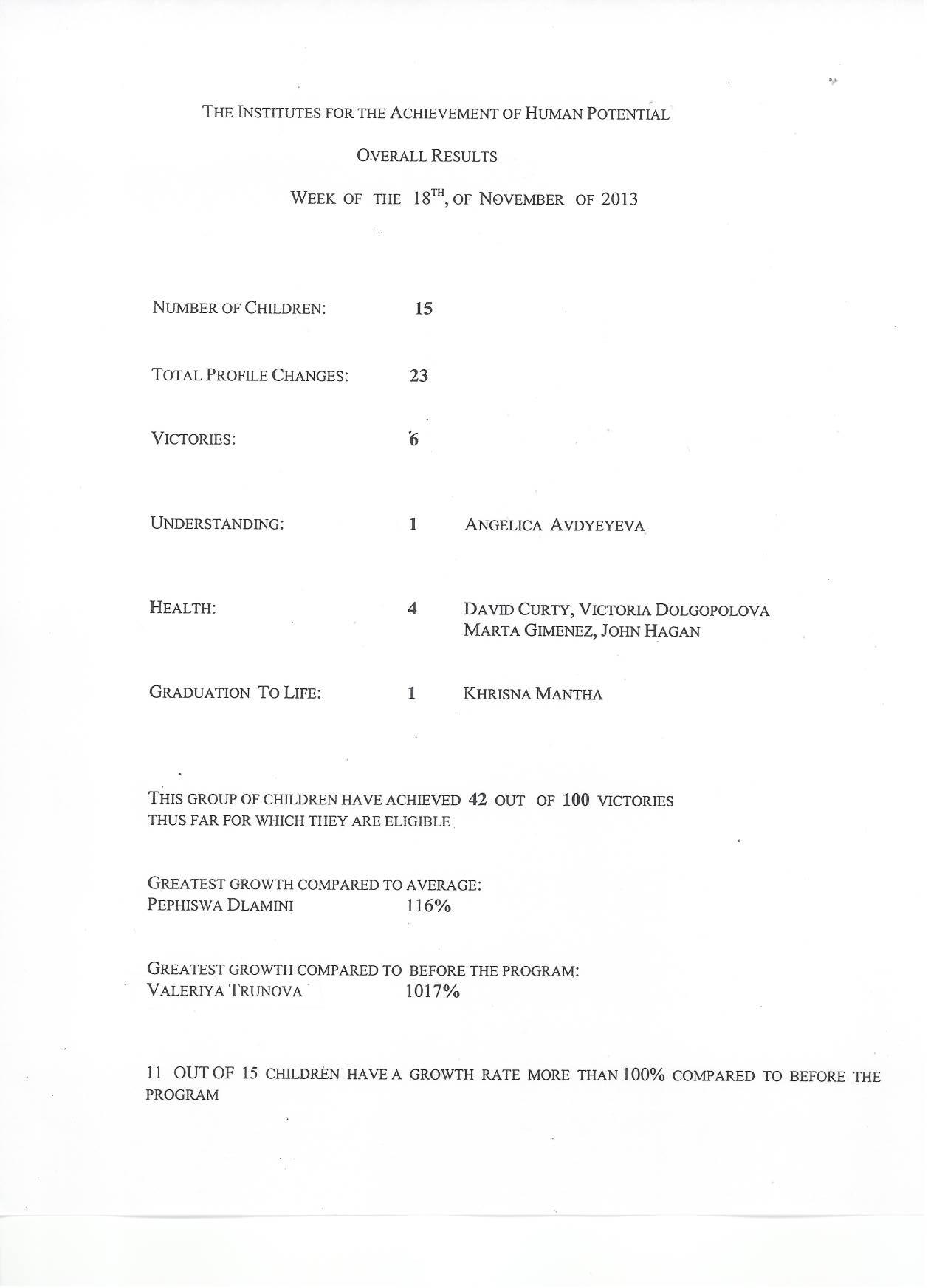 Результаты детей на программе Институтов
